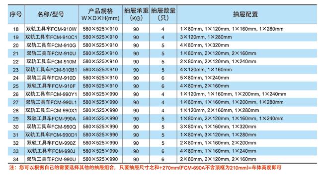FCM系列双轨工具车(图1)